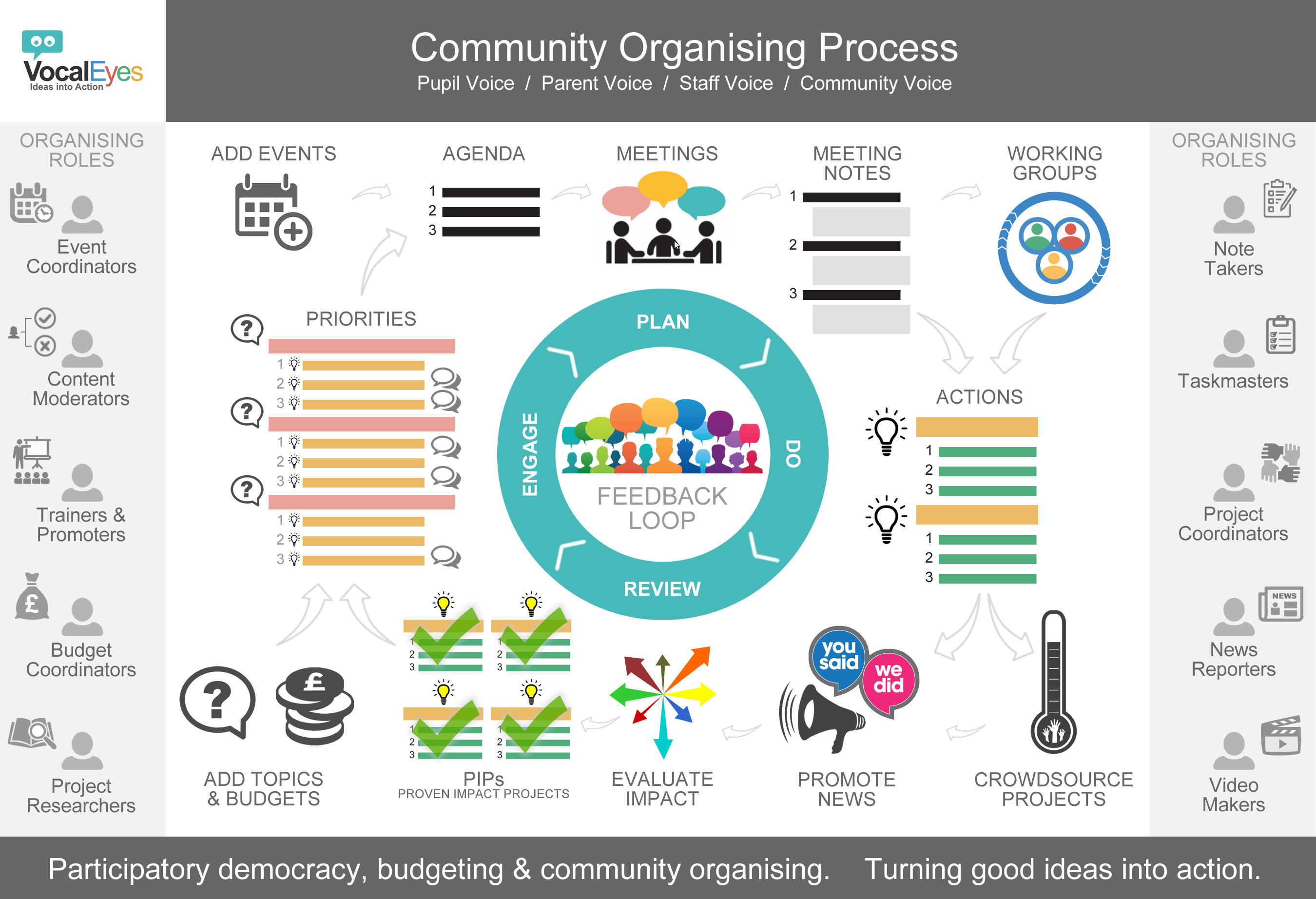 VocalEyes Community Organising Process - participatory democracy, budgeting and project management
